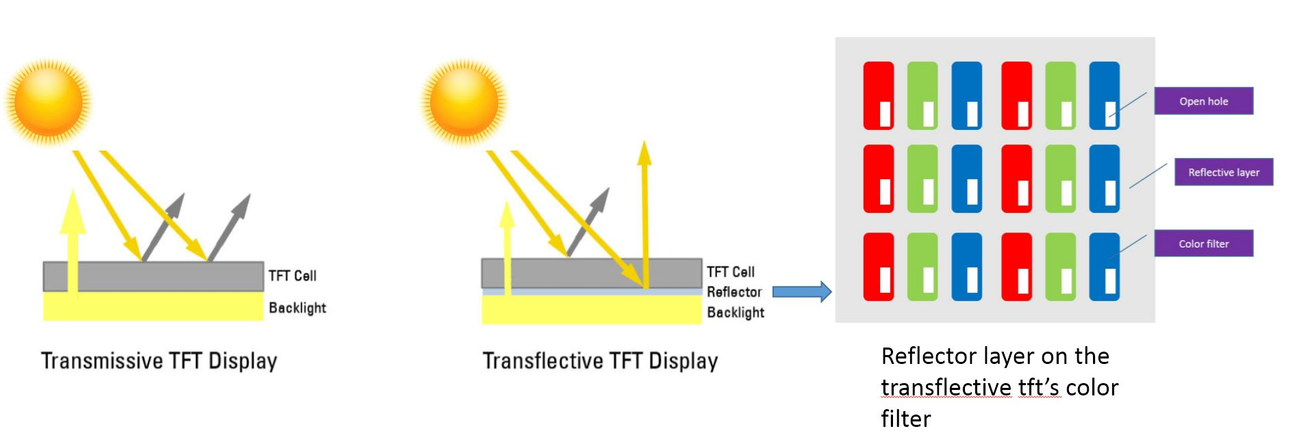 Transflective tft lcd display structure