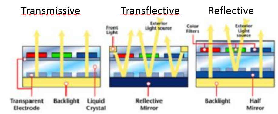 Structure of transflective tft lcd