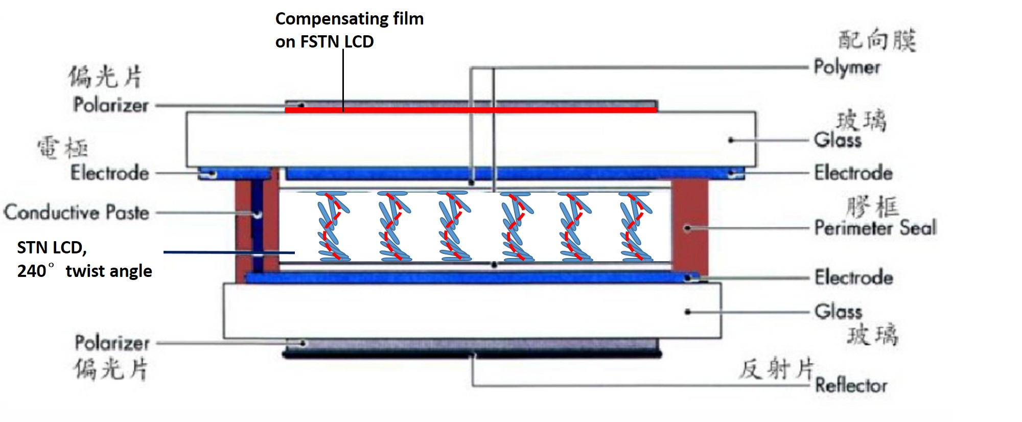 FSTN LCD structure